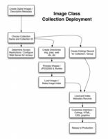Image Class Collection Deployment Flow Chart