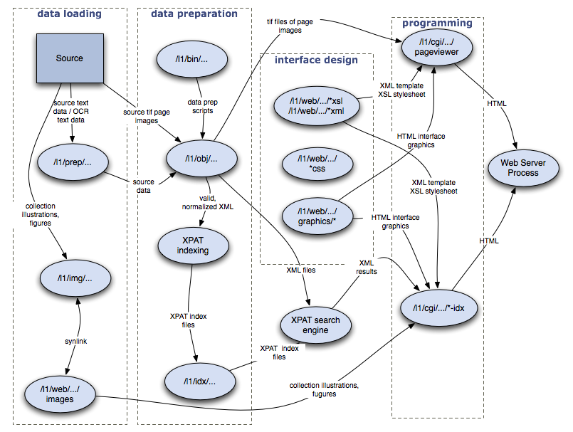 directory conventionsdata flow diagram